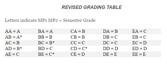 New policy changes semester grade calculation for 2016-2017