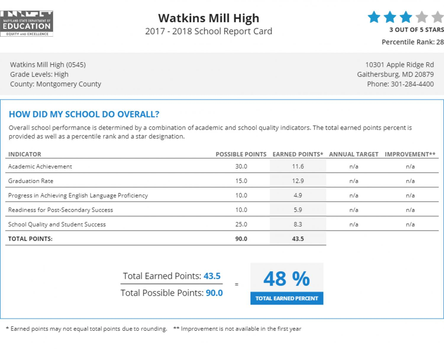 The Maryland State Department of Education put out report cards for all Maryland schools.  Watkins Mill earned a total of three out of five stars, which staff members do not feel is a fair representation of the student population's needs.