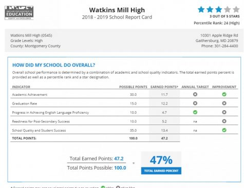 MSDE Report Card gives WMHS 3 stars, but ignores certain factors