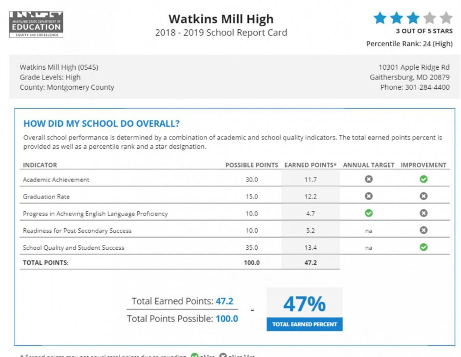 Watkins Mill High School received a three star rating on the Maryland State Report Card, but there are other factors that the report card does not address.