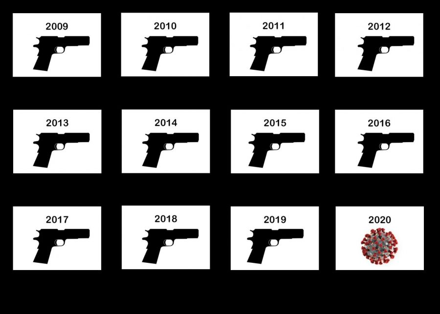 There have been school shootings in March every year for the past 18 years until 2020.