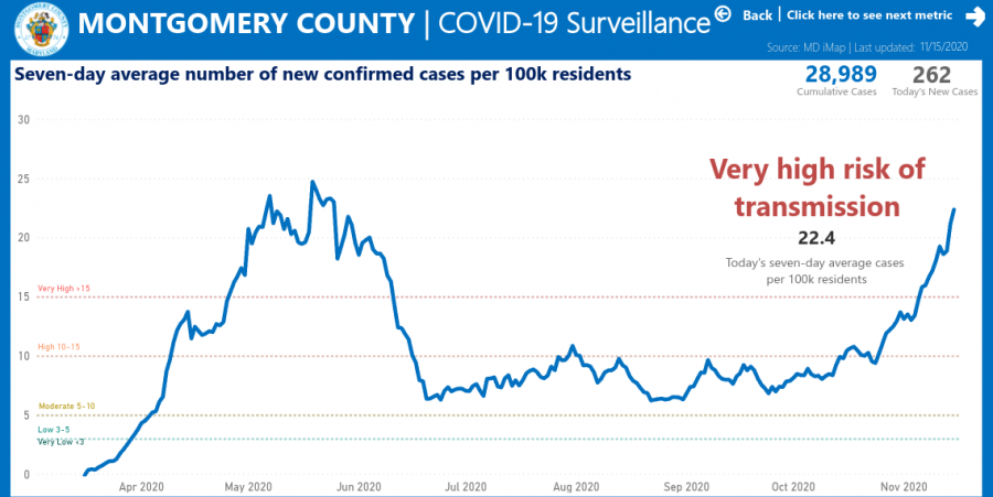 Rising COVID-19 cases make Montgomery County