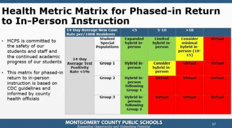 Montgomery County Public Schools presented this health metrics guideline for returning to in-person instruction at the October 27 Board of Education meeting.
