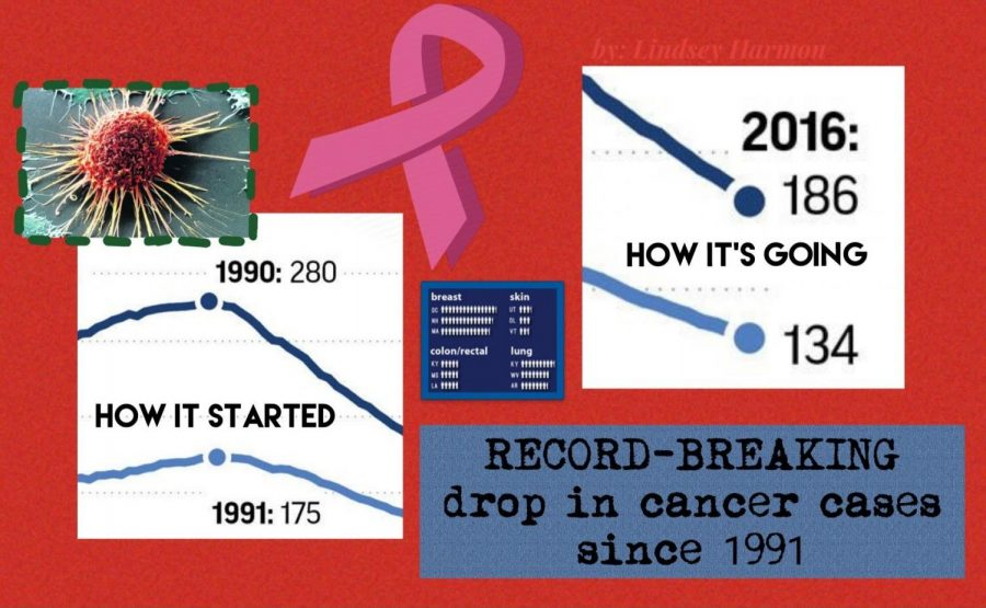There has been a record-breaking drop in cancer cases since 1991.